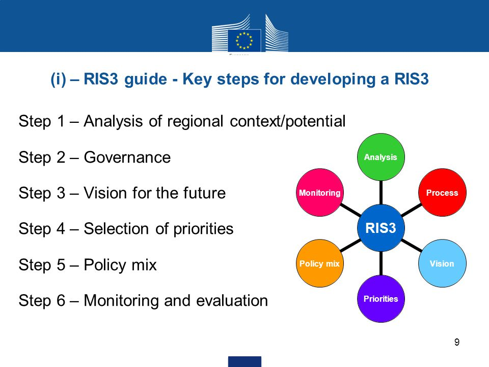 (i) – RIS3 guide - Key steps for developing a RIS3