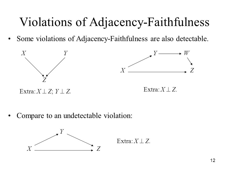 Violations of Adjacency-Faithfulness