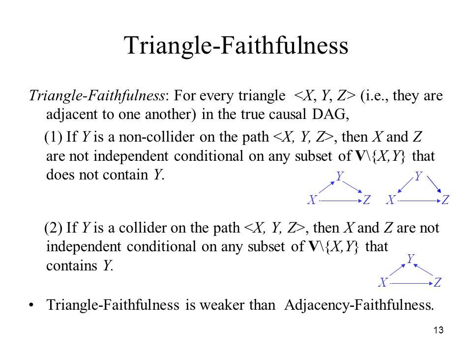 Triangle-Faithfulness