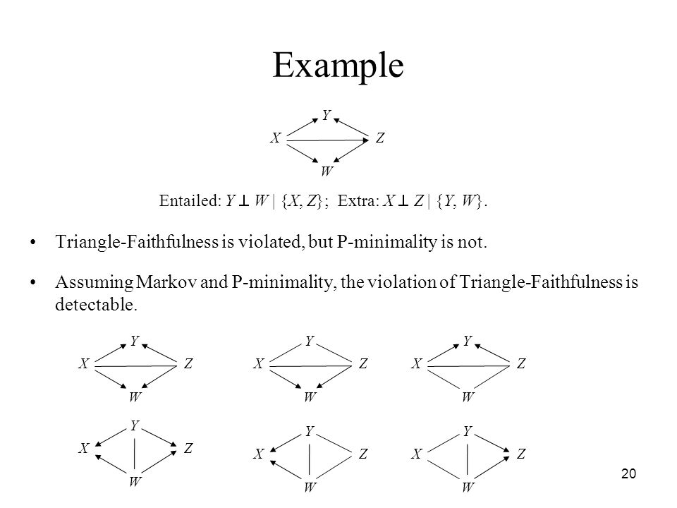 Example Triangle-Faithfulness is violated, but P-minimality is not.