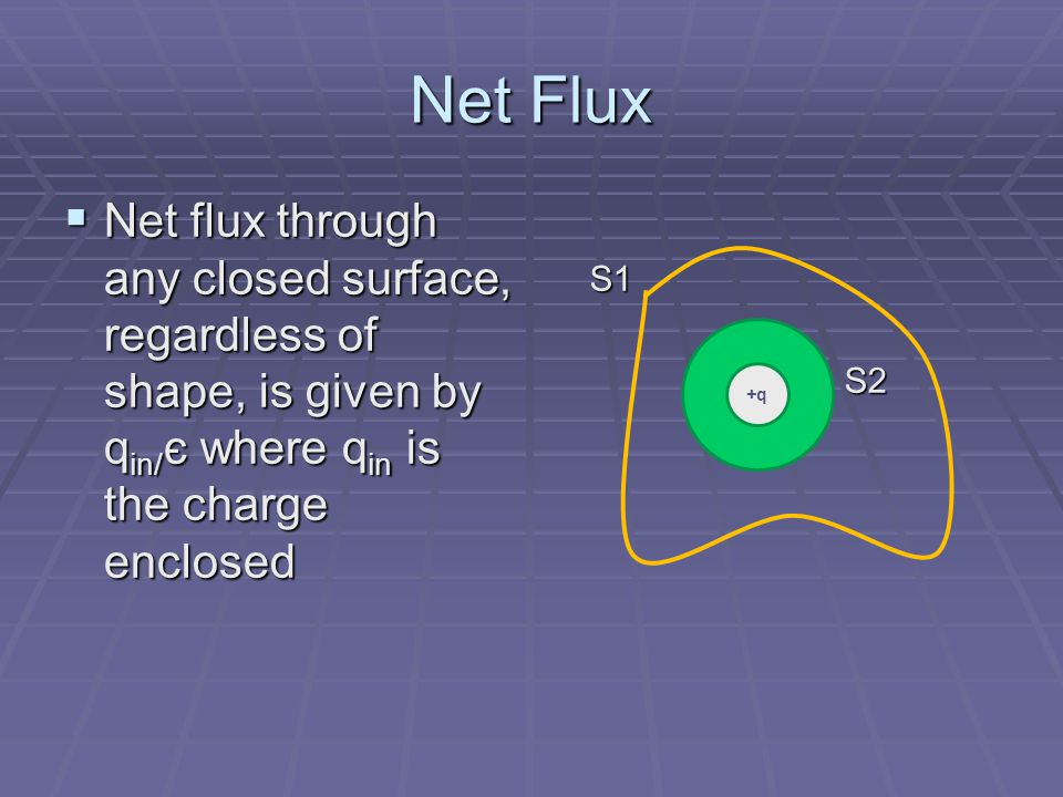 Net Flux Net flux through any closed surface, regardless of shape, is given by qin/є where qin is the charge enclosed.