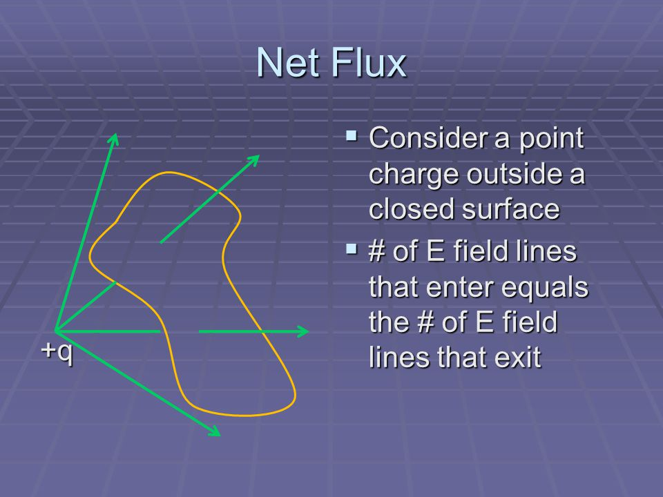 Net Flux Consider a point charge outside a closed surface