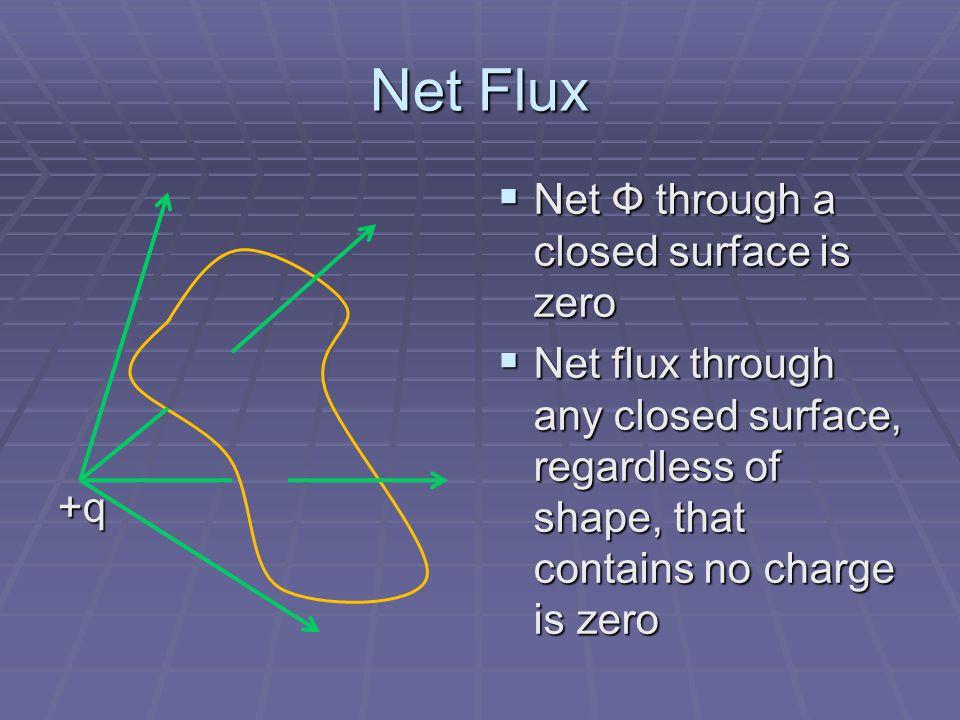 Net Flux Net Ф through a closed surface is zero