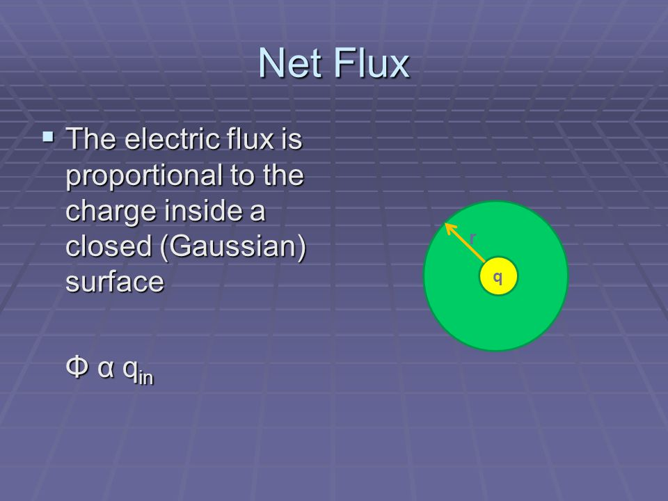 Net Flux The electric flux is proportional to the charge inside a closed (Gaussian) surface. Φ α qin.