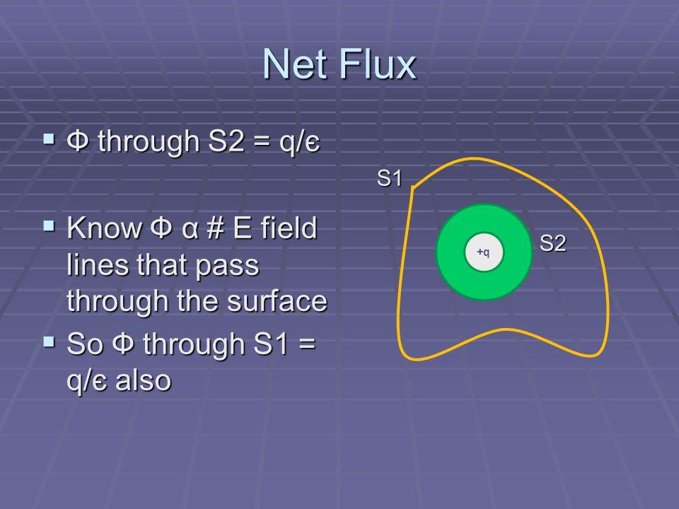Net Flux Ф through S2 = q/є