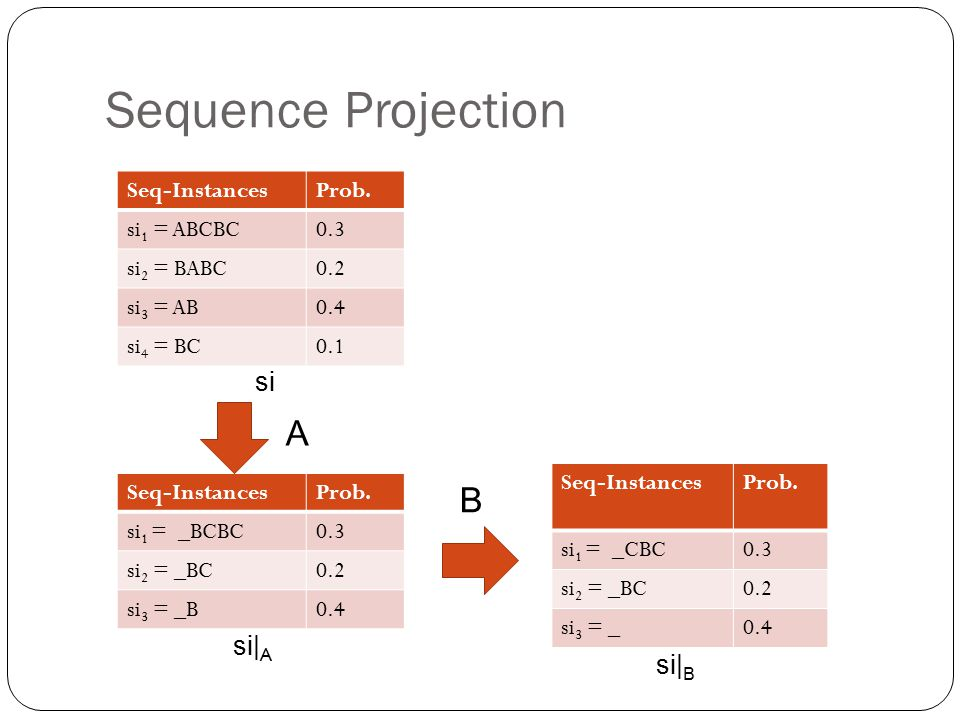 Sequence Projection A B si si|A si|B Seq-Instances Prob. si1 = ABCBC