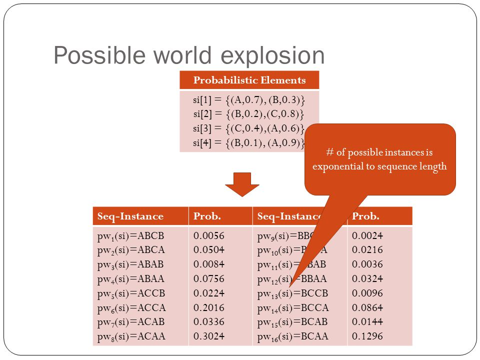 Possible world explosion