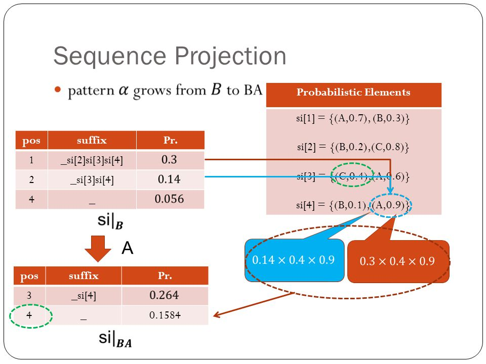 Probabilistic Elements