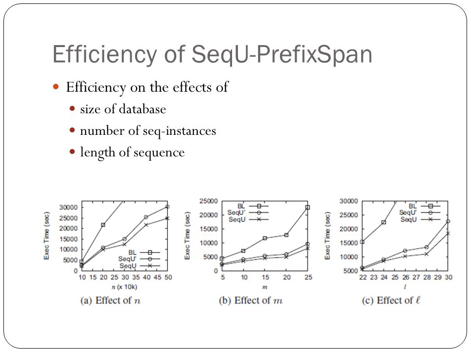 Efficiency of SeqU-PrefixSpan