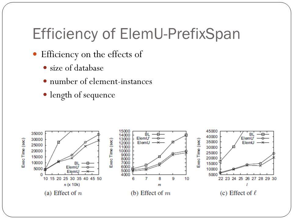 Efficiency of ElemU-PrefixSpan