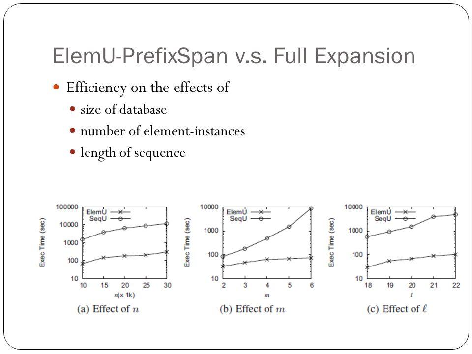 ElemU-PrefixSpan v.s. Full Expansion