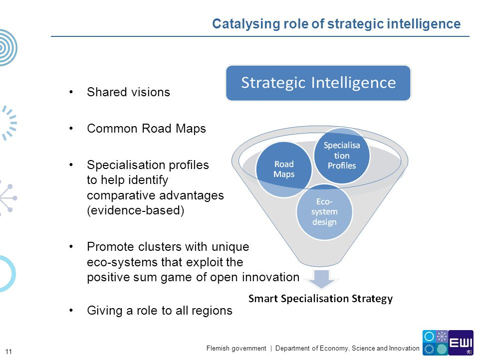 Catalysing role of strategic intelligence