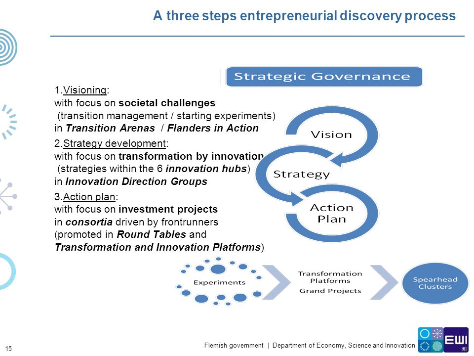 A three steps entrepreneurial discovery process