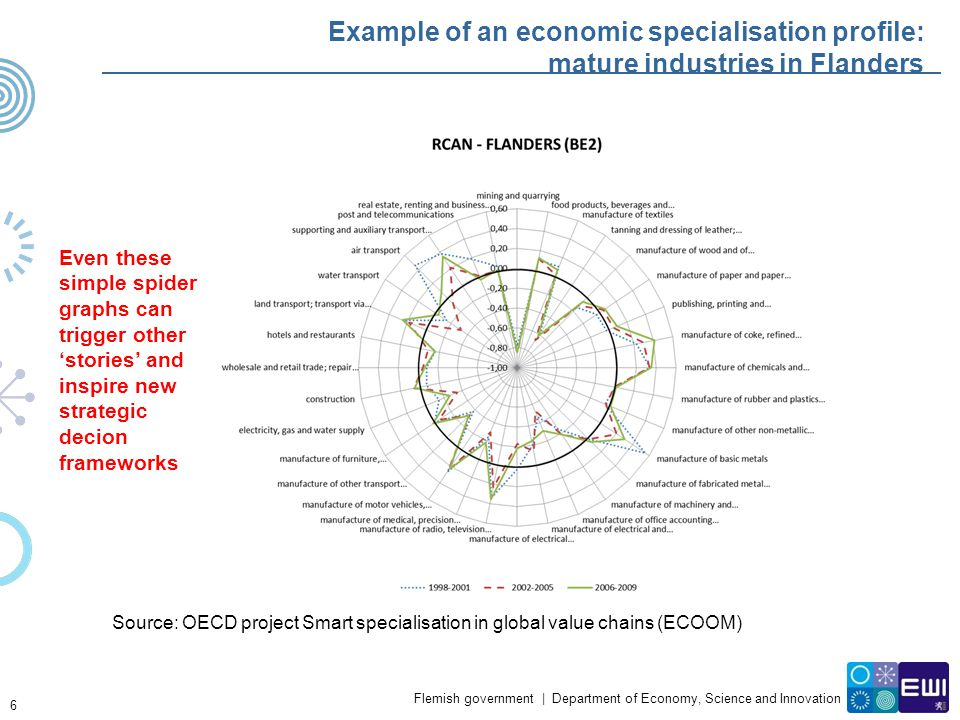 Example of an economic specialisation profile: mature industries in Flanders