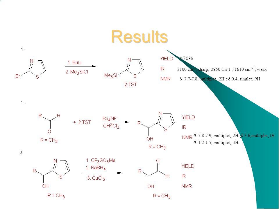Results >70% 3100 cm-1, sharp; 2950 cm-1 ; 1610 cm -1, weak
