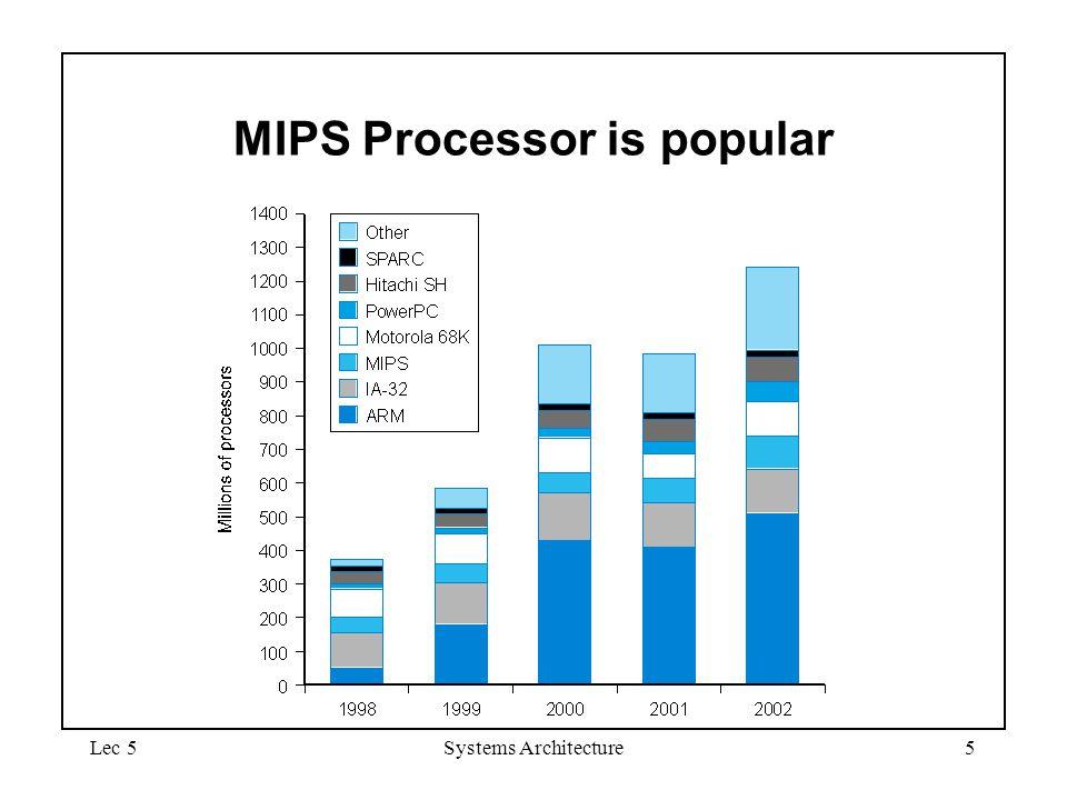 MIPS Processor is popular
