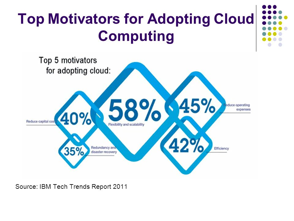 Top Motivators for Adopting Cloud Computing