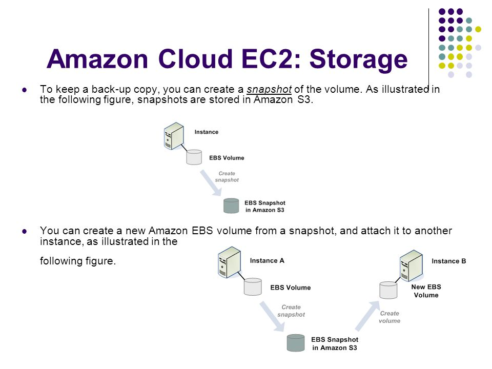 Amazon Cloud EC2: Storage