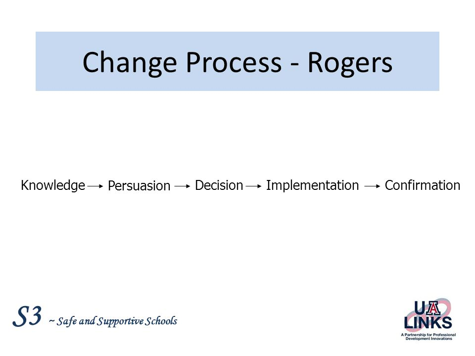 Change Process - Rogers
