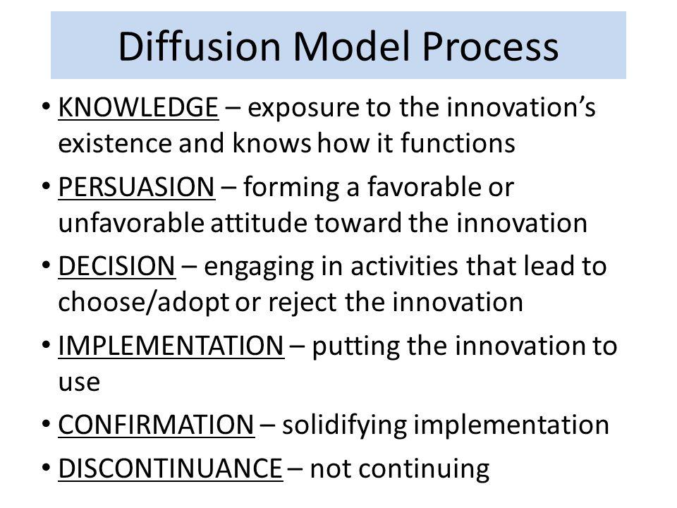 Diffusion Model Process