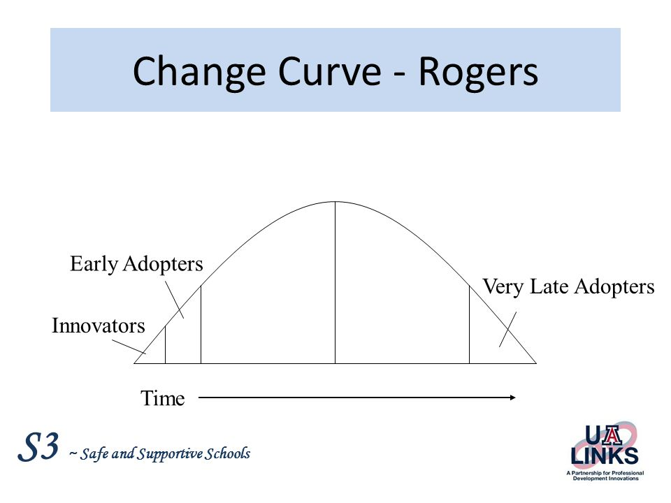 Change Curve - Rogers Early Adopters Very Late Adopters Innovators
