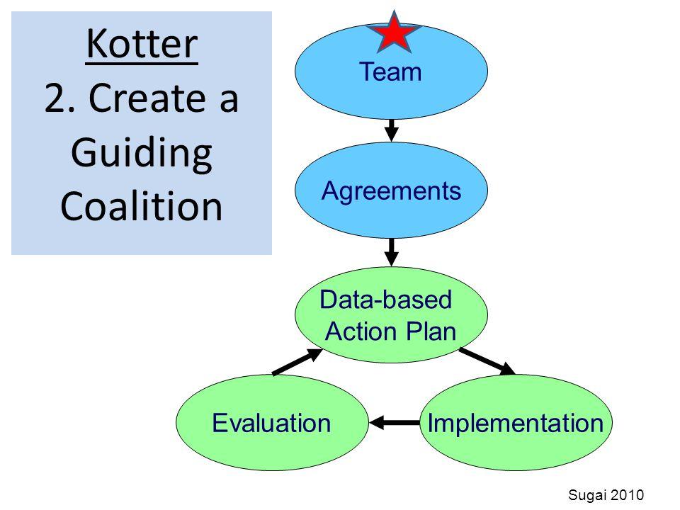 Kotter 2. Create a Guiding Coalition