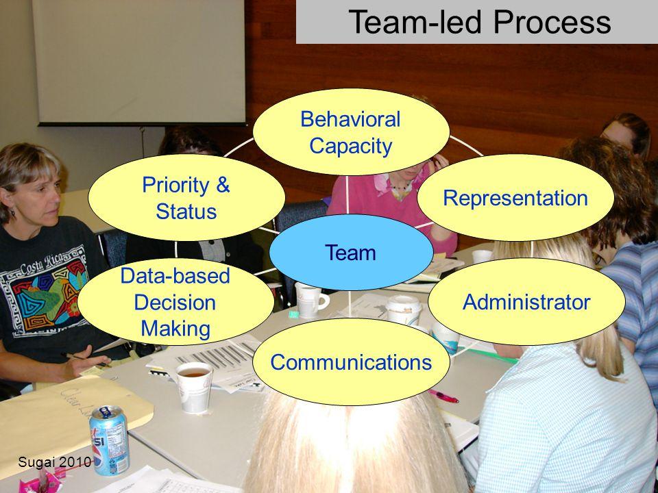 Team-led Process Behavioral Capacity Priority & Status Representation