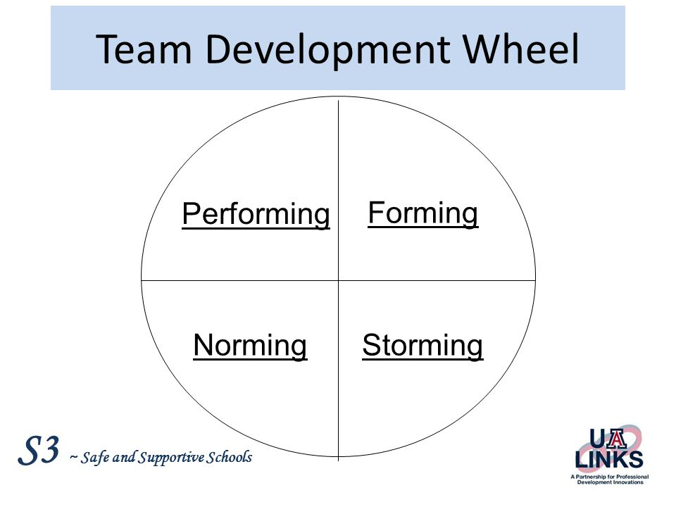 Team Development Wheel