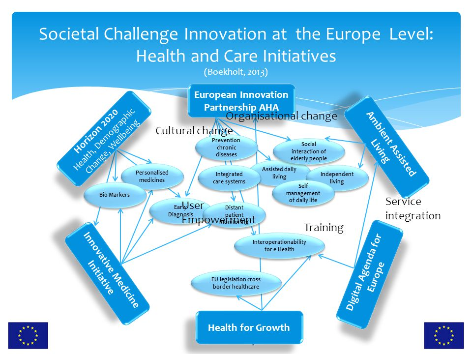 Societal Challenge Innovation at the Europe Level: Health and Care Initiatives (Boekholt, 2013)