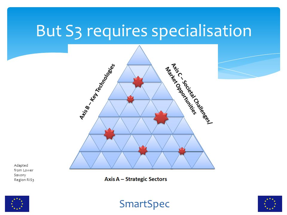 But S3 requires specialisation