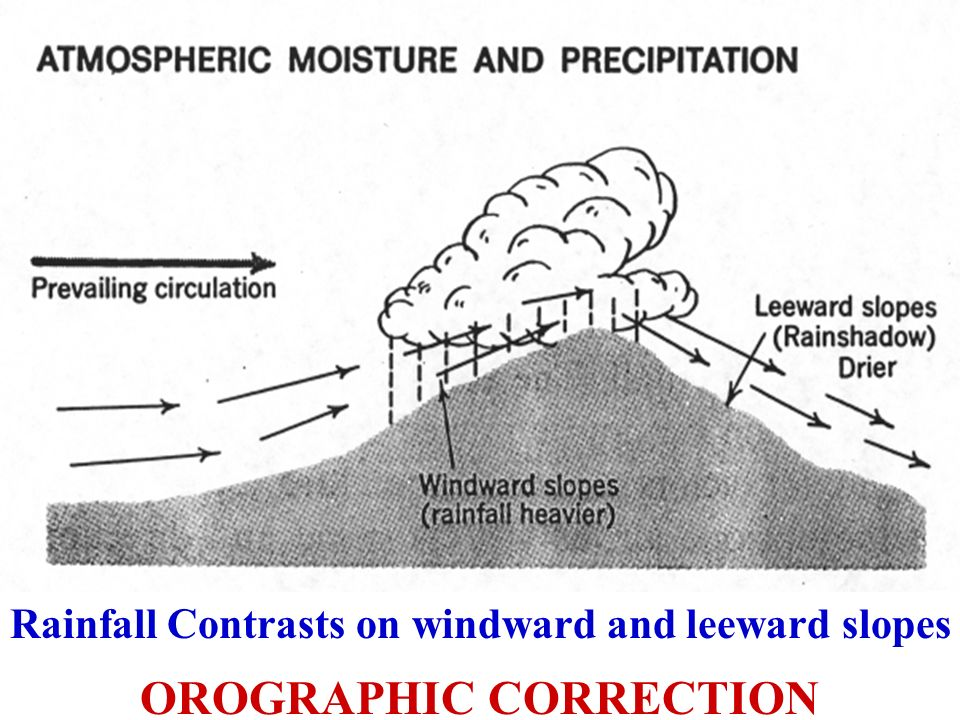 OROGRAPHIC CORRECTION