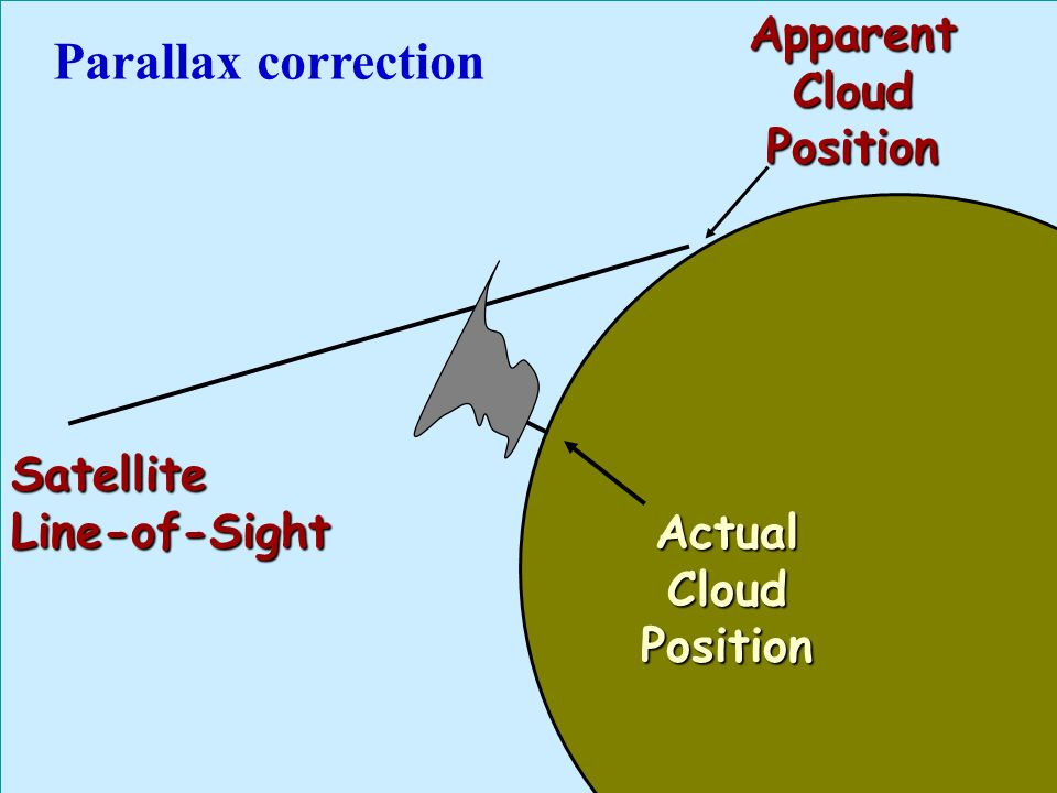 Parallax correction Apparent Cloud Position Satellite Line-of-Sight