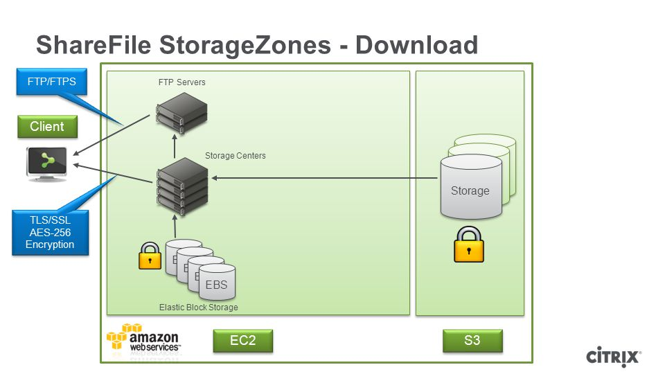 ShareFile StorageZones - Download