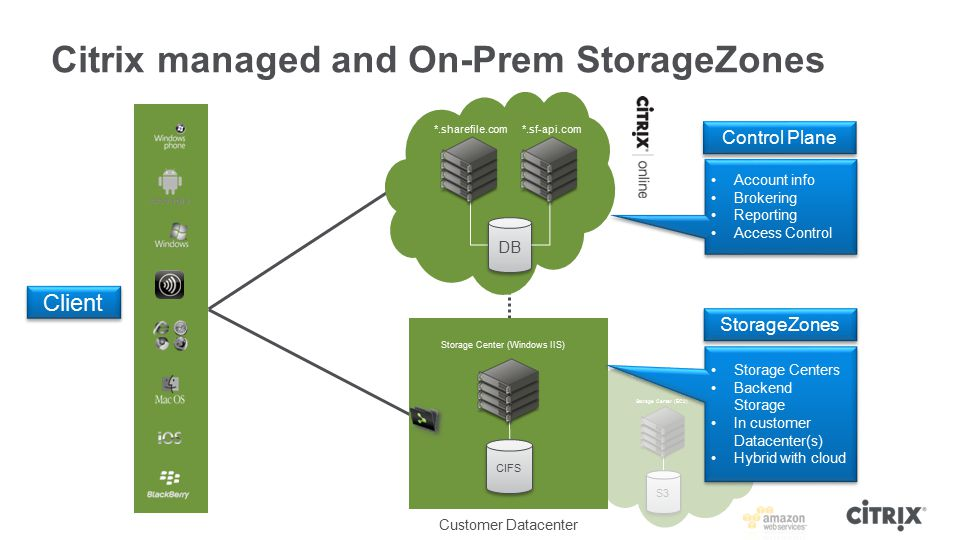 Citrix managed and On-Prem StorageZones