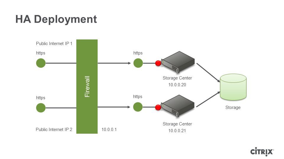 HA Deployment Firewall Public Internet IP 1 https https Storage Center