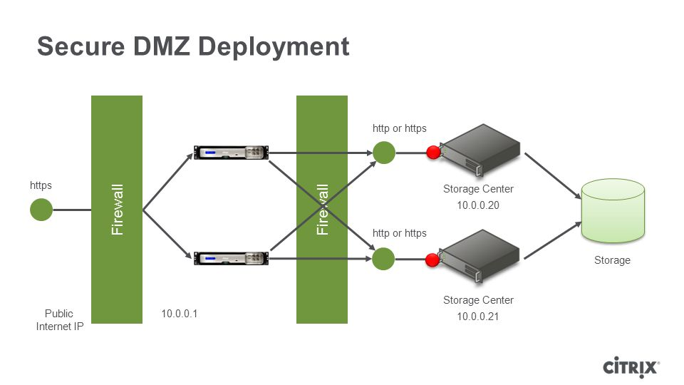 Secure DMZ Deployment Firewall Firewall http or https https