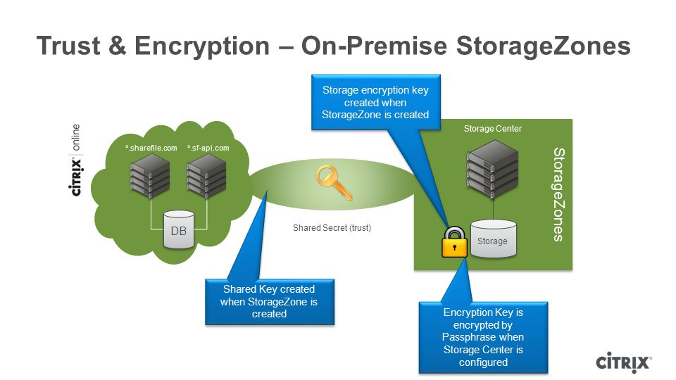 Trust & Encryption – On-Premise StorageZones