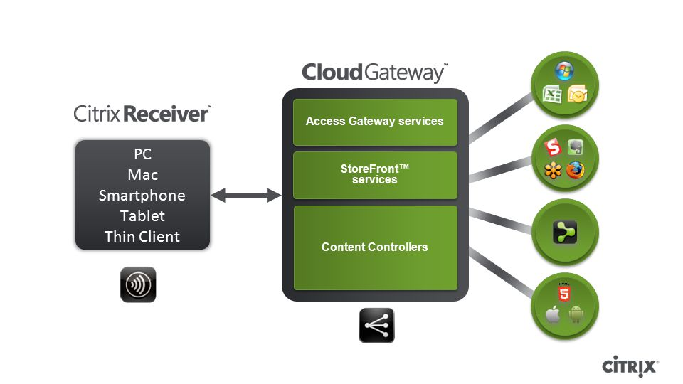 Access Gateway services