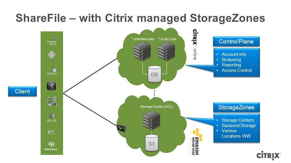 ShareFile – with Citrix managed StorageZones