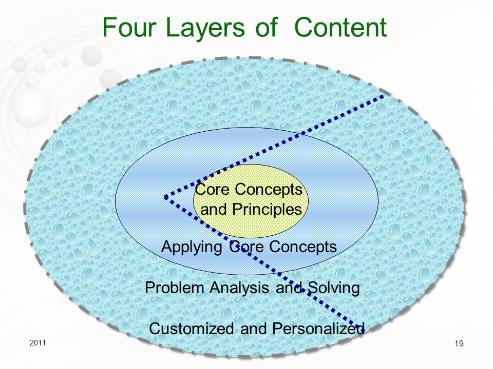 Four Layers of Content Core Concepts and Principles Core Concepts