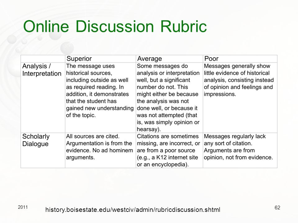 Online Discussion Rubric