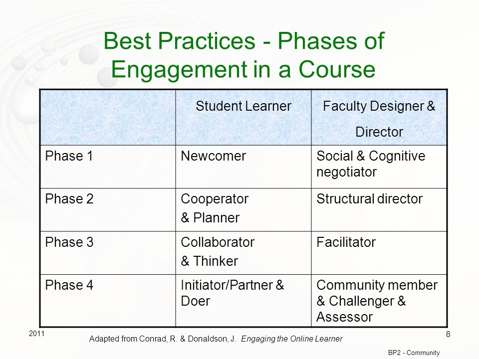 Best Practices - Phases of Engagement in a Course