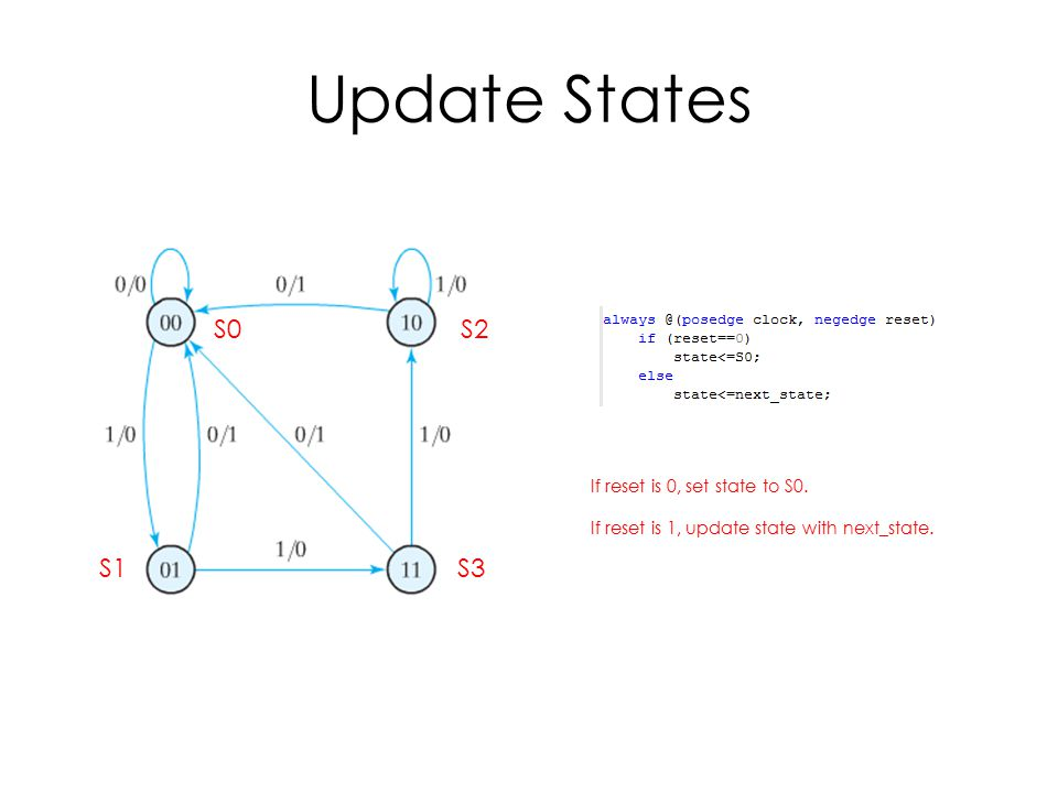 Update States S0 S2 S1 S3 If reset is 0, set state to S0.