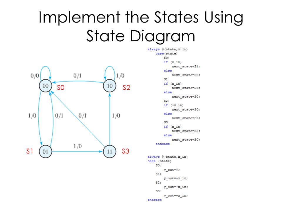 Implement the States Using State Diagram