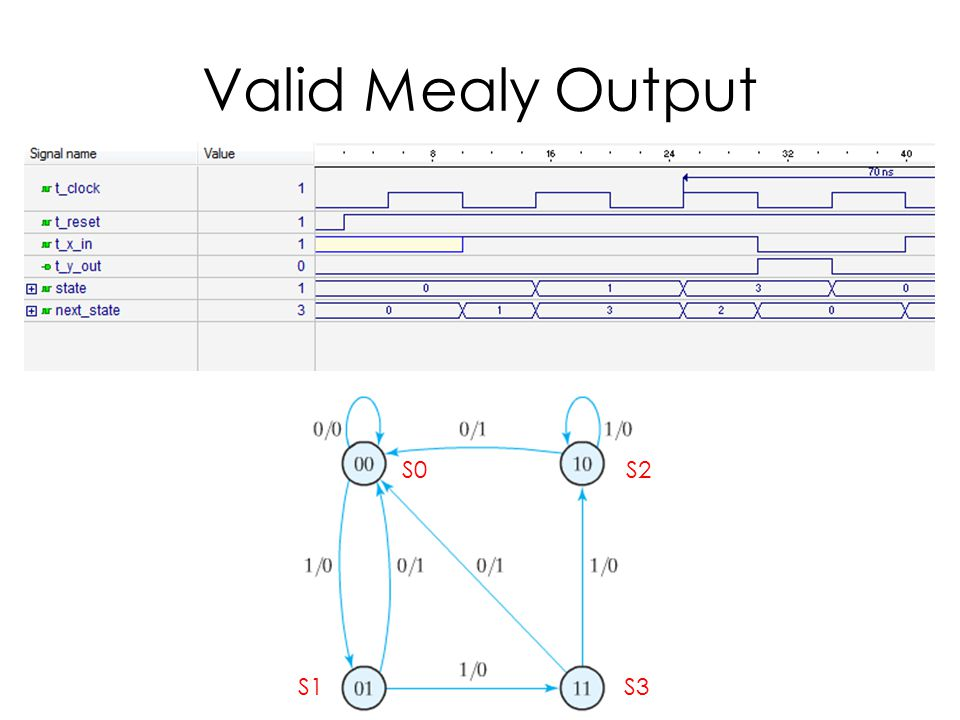 Valid Mealy Output S0 S2 S1 S3