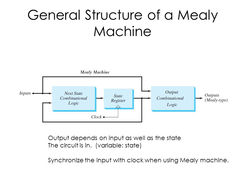 General Structure of a Mealy Machine