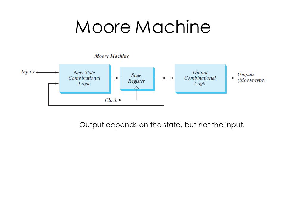 Moore Machine Output depends on the state, but not the input.