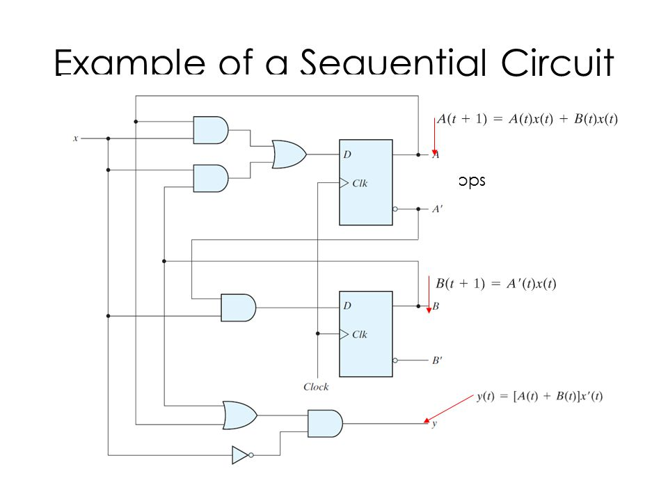 Example of a Sequential Circuit