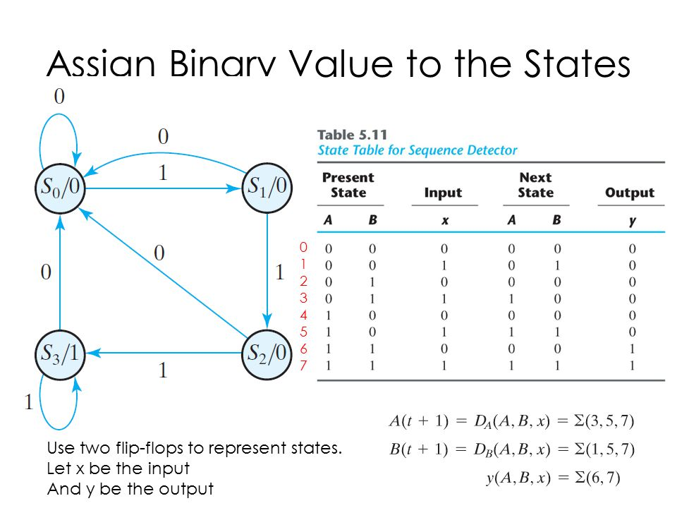 Assign Binary Value to the States