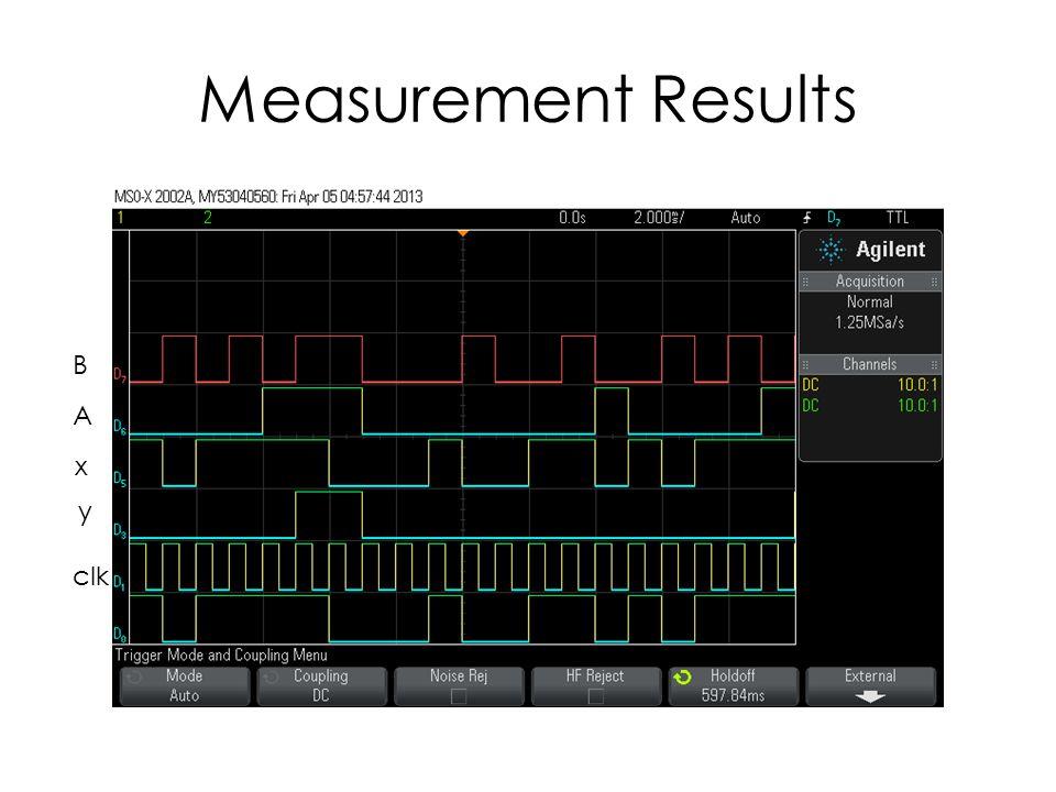 Measurement Results B A x y clk